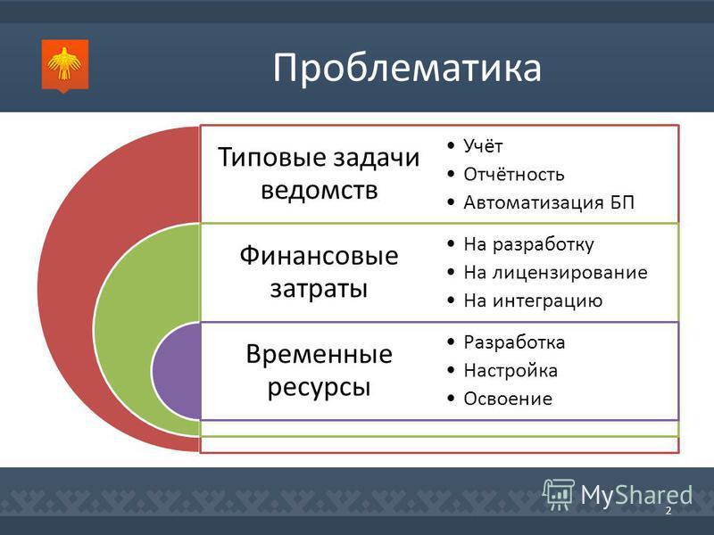 Проблематика 2 Типовые задачи ведомств Финансовые затраты Временные ресурсы Учёт Отчётность Автоматизация БП На разработку На лицензирование На интеграцию Разработка Настройка Освоение