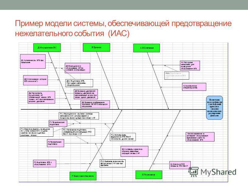Пример модели системы, обеспечивающей предотвращение нежелательного события (ИАС)