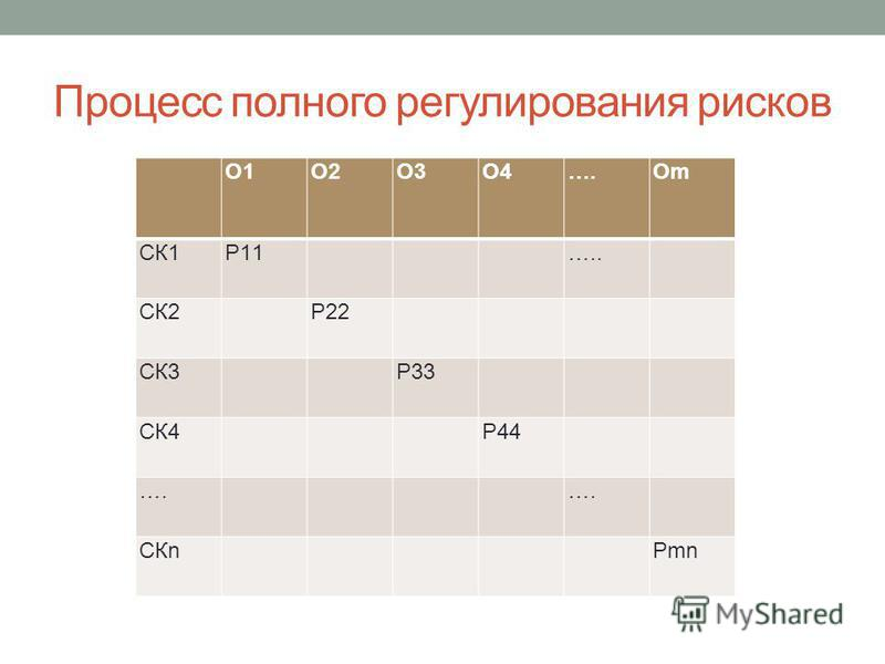 Процесс полного регулирования рисков О1О2О3О4….ОmОm СК1Р11 ….. СК2 Р22 СК3 Р33 СК4 Р44Р44 …. СКn Рmn