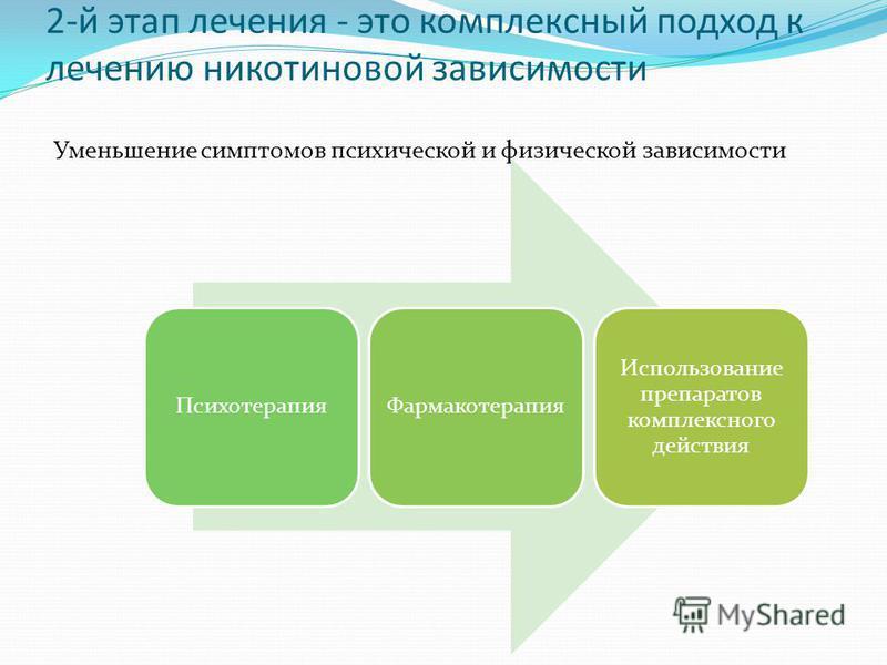 2-й этап лечения - это комплексный подход к лечению никотиновой зависимости Уменьшение симптомов психической и физической зависимости Психотерапия Фармакотерапия Использование препаратов комплексного действия
