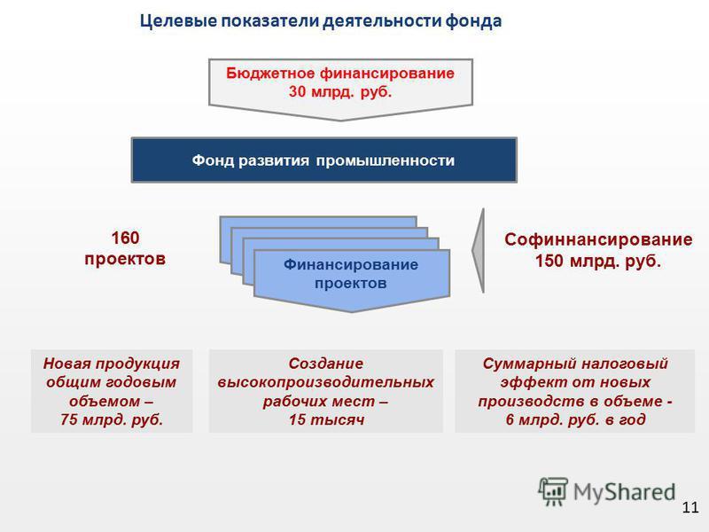 11 Целевые показатели деятельности фонда Фонд развития промышленности Бюджетное финансирование 30 млрд. руб. 160 проектов Новая продукция общим годовым объемом – 75 млрд. руб. Создание высокопроизводительных рабочих мест – 15 тысяч Суммарный налоговы