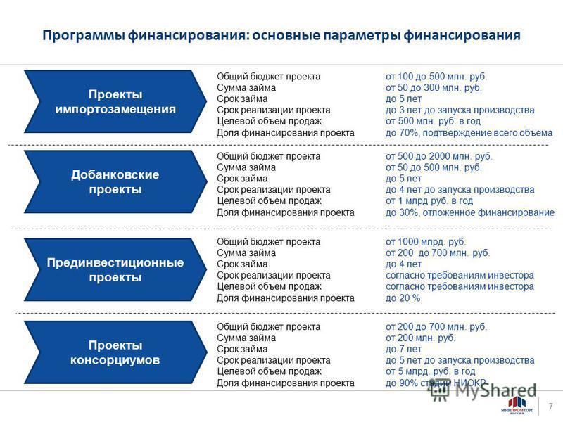 Предварительно - для обсуждения Программы финансирования: основные параметры финансирования Общий бюджет проекта от 100 до 500 млн. руб. Сумма займа от 50 до 300 млн. руб. Срок займа до 5 лет Срок реализации проекта до 3 лет до запуска производства Ц