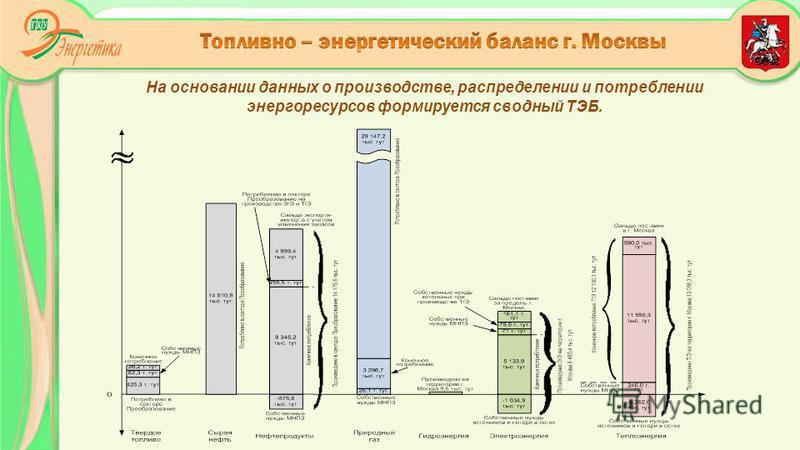 На основании данных о производстве, распределении и потреблении энергоресурсов формируется сводный ТЭБ.