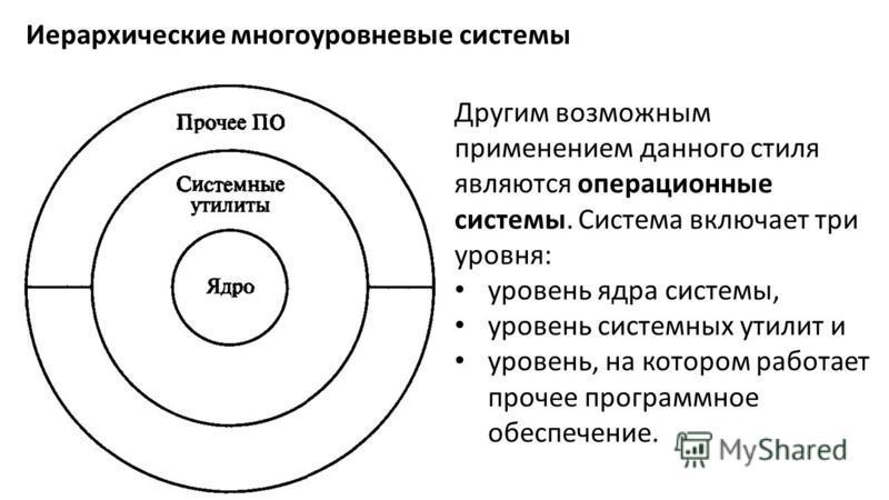 Иерархические многоуровневые системы Другим возможным применением данного стиля являются операционные системы. Система включает три уровня: уровень ядра системы, уровень системных утилит и уровень, на котором работает прочее программное обеспечение.