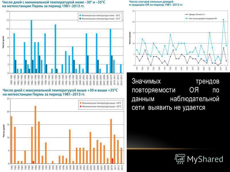 Значимых трендов повторяемости ОЯ по данным наблюдательной сети выявить не удается