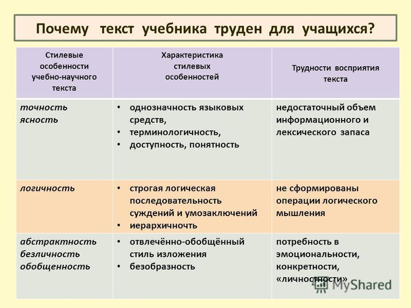 Стилевые особенности учебно-научного текста Характеристика стилевых особенностей Трудности восприятия текста точность ясность однозначность языковых средств, терминологичность, доступность, понятность недостаточный объем информационного и лексическог