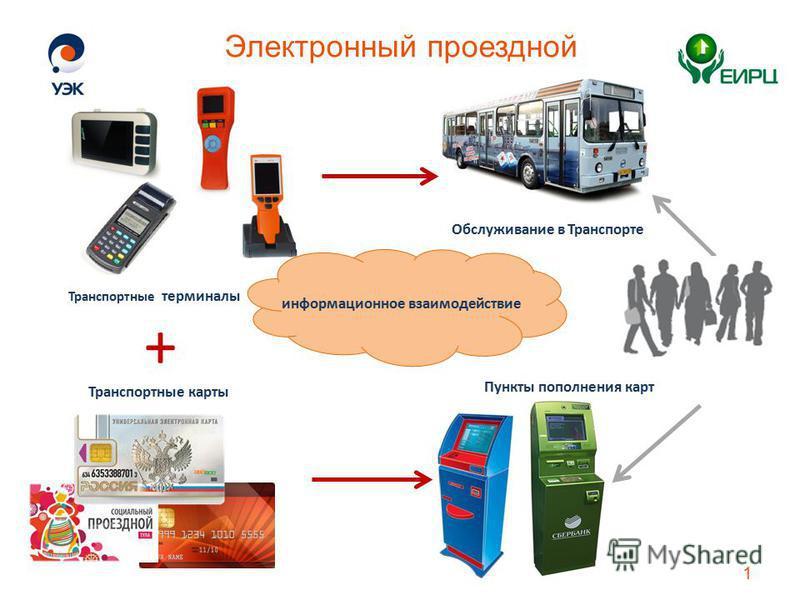 Электронный проездной 1 Обслуживание в Транспорте Транспортные терминалы + Транспортные карты Пункты пополнения карт информационное взаимодействие