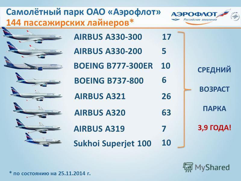 AIRBUS А330-300 AIRBUS А330-200 AIRBUS А321 AIRBUS А320 AIRBUS А319 1717 5 26 6363 7 Sukhoi Superjet 100 10 Самолётный парк ОАО «Аэрофлот» 144 пассажирских лайнеров* BOEING B777-300ER 10 BOEING B737-800 6 * по состоянию на 25.11.2014 г. СРЕДНИЙ ВОЗРА