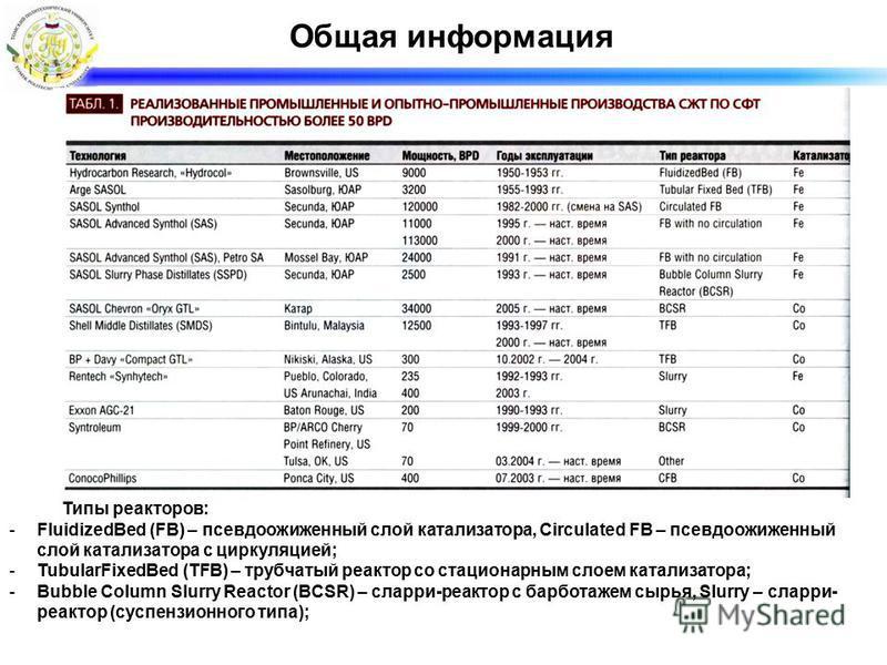 Общая информация Типы реакторов: -FluidizedBed (FB) – псевдоожиженный слой катализатора, Circulated FB – псевдоожиженный слой катализатора с циркуляцией; -TubularFixedBed (TFB) – трубчатый реактор со стационарным слоем катализатора; -Bubble Column Sl