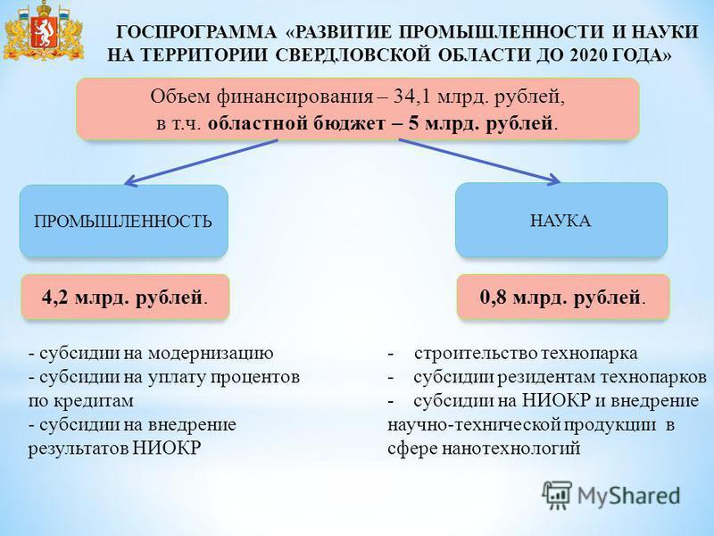 Объем финансирования – 34,1 млрд. рублей, в т.ч. областной бюджет – 5 млрд. рублей. ГОСПРОГРАММА «РАЗВИТИЕ ПРОМЫШЛЕННОСТИ И НАУКИ НА ТЕРРИТОРИИ СВЕРДЛОВСКОЙ ОБЛАСТИ ДО 2020 ГОДА» ПРОМЫШЛЕННОСТЬ НАУКА 4,2 млрд. рублей.0,8 млрд. рублей. - субсидии на м