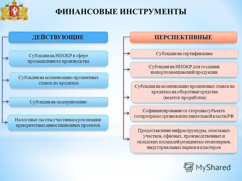 ФИНАНСОВЫЕ ИНСТРУМЕНТЫ Субсидии на НИОКР в сфере промышленного производства Субсидии на модернизацию Субсидии на компенсацию процентных ставок по кредитам ДЕЙСТВУЮЩИЕПЕРСПЕКТИВНЫЕ Субсидии на сертификацию Субсидии на компенсацию процентных ставок по