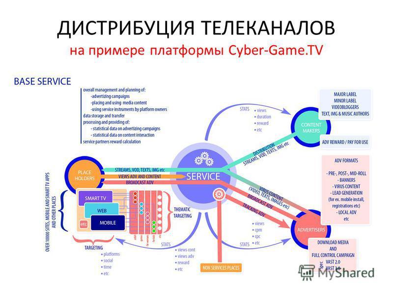 ДИСТРИБУЦИЯ ТЕЛЕКАНАЛОВ на примере платформы Cyber-Game.TV