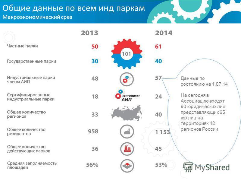 Общие данные по всем инд паркам Макроэкономический срез Данные по состоянию на 1.07.14 На сегодня в Ассоциацию входят 90 юридических лиц, представляющих 65 юр лиц на территориях 42 регионов России