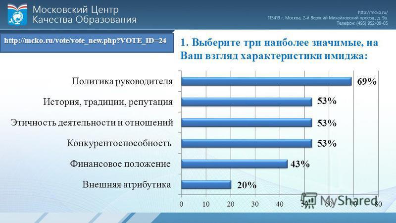 1. Выберите три наиболее значимые, на Ваш взгляд характеристики имиджа: http://mcko.ru/vote/vote_new.php?VOTE_ID=24