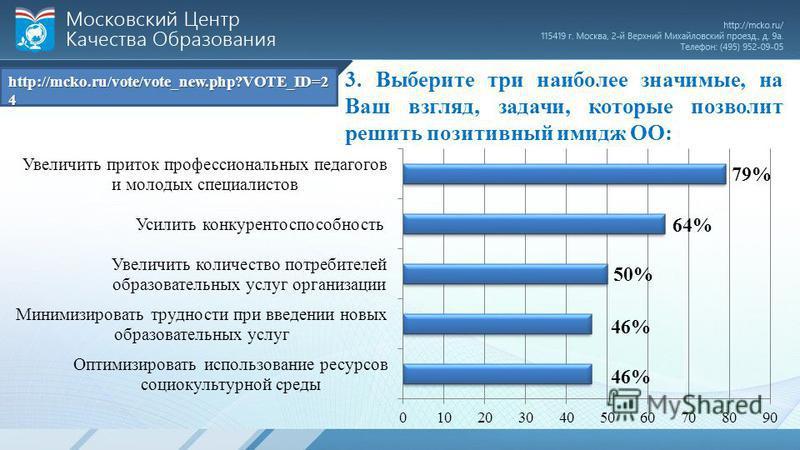 3. Выберите три наиболее значимые, на Ваш взгляд, задачи, которые позволит решить позитивный имидж ОО: http://mcko.ru/vote/vote_new.php?VOTE_ID=2 4
