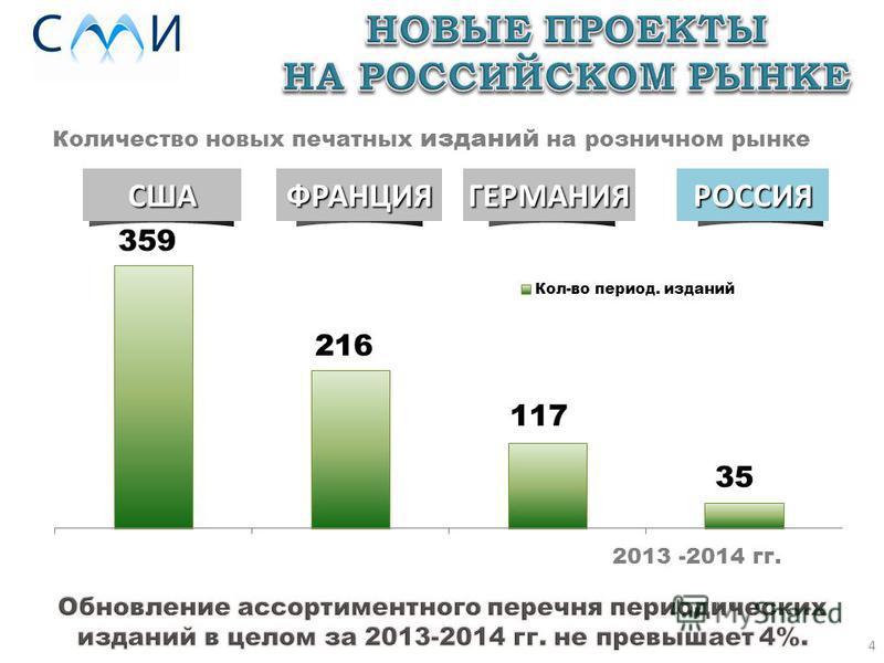 4 2013 -2014 гг. Количество новых печатных изданий на розничном рынкеГЕРМАНИЯСШАРОССИЯФРАНЦИЯ