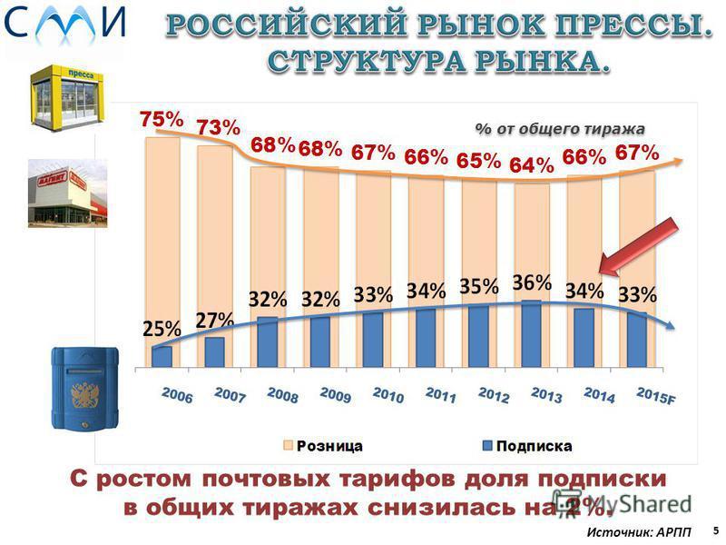5 Источник: АРПП % от общего тиража С ростом почтовых тарифов доля подписки в общих тиражах снизилась на 2%.
