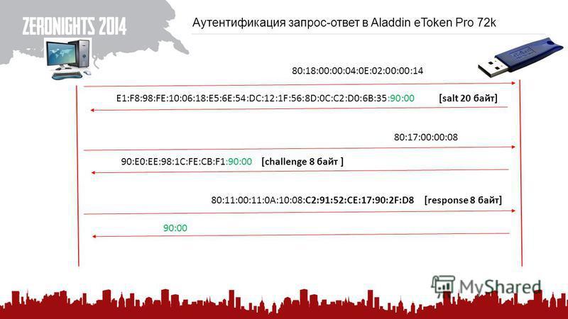Аутентификация запрос-ответ в Aladdin eToken Pro 72k 80:18:00:00:04:0E:02:00:00:14 E1:F8:98:FE:10:06:18:E5:6E:54:DC:12:1F:56:8D:0C:C2:D0:6B:35:90:00 [salt 20 байт] 80:17:00:00:08 90:E0:EE:98:1C:FE:CB:F1:90:00 [challenge 8 байт ] 80:11:00:11:0A:10:08: