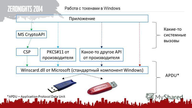 Работа с токенами в Windows Winscard.dll от Microsoft (стандартный компонент Windows) CSP MS CryptoAPI Приложение PKCS#11 от производителя Какое-то другое API от производителя APDU* Какие-то системные вызовы *APDU – Application Protocol Data Unit