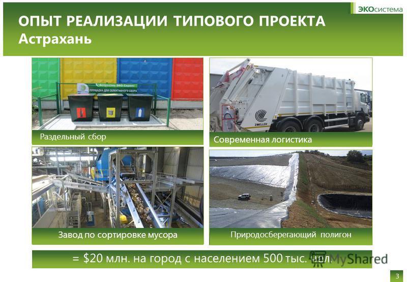 ОПЫТ РЕАЛИЗАЦИИ ТИПОВОГО ПРОЕКТА Астрахань 3 = $20 млн. на город с населением 500 тыс. чел. Природосберегающий полигон Раздельный сбор Завод по сортировке мусора Современная логистика