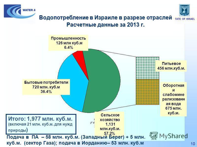 STATE OF ISRAEL 10 Сельское хозяйство 1,131 млн.куб.м. 1,131 млн.куб.м. 57.2% Промышленность 126 млн куб.м 126 млн куб.м 6.4% Бытовые потребители 720 млн. куб.м 36.4% Питьевое 456 млн.куб.м. Оборотная и слабо минерализованная вода 675 млн. куб.м. Вод