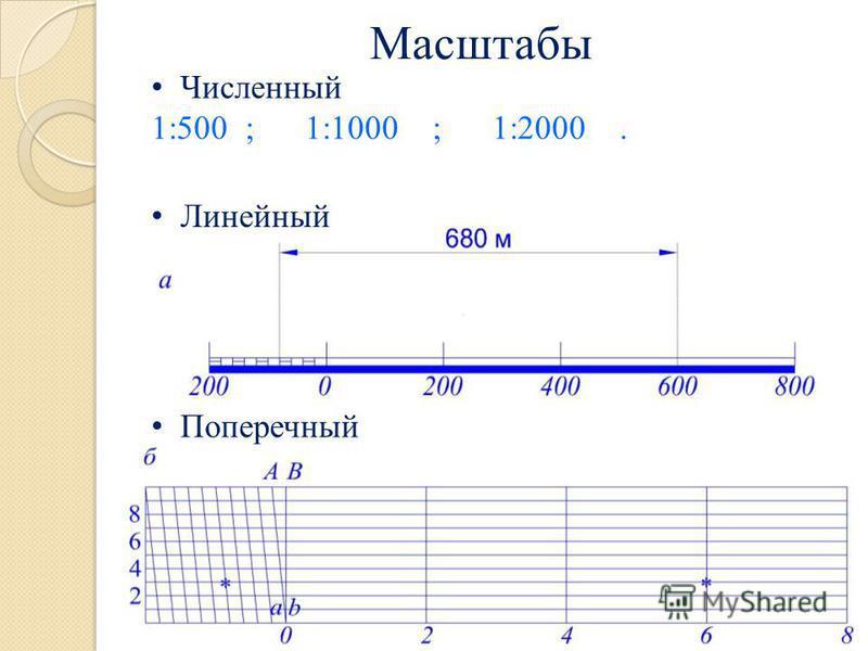 Масштабы Линейный Поперечный Численный 1:500 ; 1:1000 ; 1:2000.