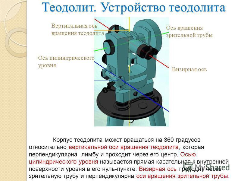 Теодолит. Устройство теодолита Вертикальная ось вращения теодолита Ось вращения зрительной трубы Визирная ось Ось цилиндрического уровня Корпус теодолита может вращаться на 360 градусов относительно вертикальной оси вращения теодолита, которая перпен