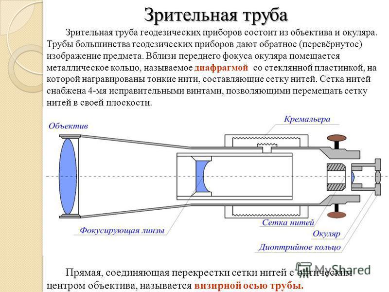 Зрительная труба Прямая, соединяющая перекрестки сетки нитей с оптическим центром объектива, называется визирной осью трубы. Зрительная труба геодезических приборов состоит из объектива и окуляра. Трубы большинства геодезических приборов дают обратно