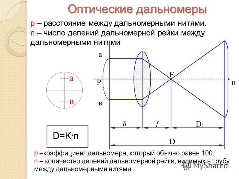 Оптические дальномеры р – расстояние между дальномерными нитями. n – число делений дальномерной рейки между дальномерными нитями D=K * n р –коэффициент дальномера, который обычно равен 100. n – количество делений дальномерной рейки, видимых в трубу м