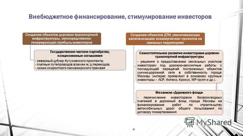 Внебюджетное финансирование, стимулирование инвесторов 4 Создание объектов дорожно-транспортной инфраструктуры, непосредственно генерирующих прибыль инвесторов Государственно-частное партнёрство, концессионные соглашения - северный дублер Кутузовског