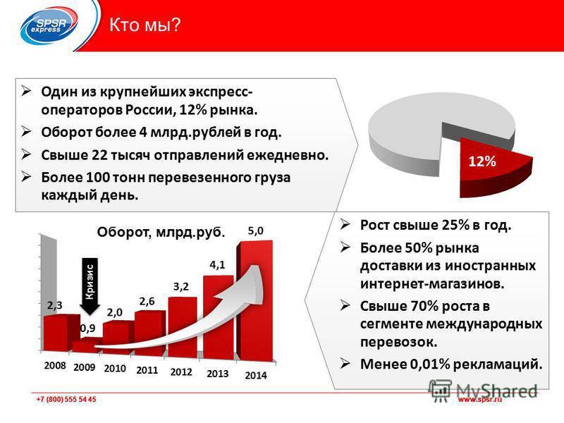 +7 (800) 555 54 45 www.spsr.ru Кто мы? Один из крупнейших экспресс- операторов России, 12% рынка. Оборот более 4 млрд.рублей в год. Свыше 22 тысяч отправлений ежедневно. Более 100 тонн перевезенного груза каждый день. Рост свыше 25% в год. Более 50%