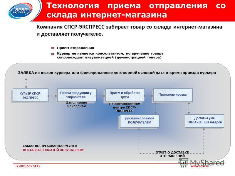+7 (800) 555 54 45 www.spsr.ru Технология приема отправления со склада интернет-магазина Компания СПСР-ЭКСПРЕСС забирает товар со склада интернет-магазина и доставляет получателю. Прием отправления Курьер не является консультантом, но вручение товара