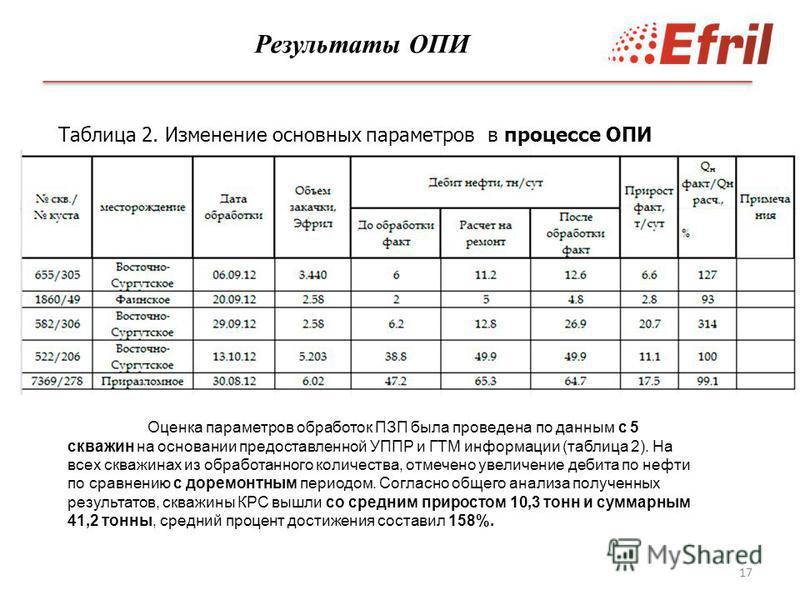 17 Таблица 2. Изменение основных параметров в процессе ОПИ Оценка параметров обработок ПЗП была проведена по данным с 5 скважин на основании предоставленной УППР и ГТМ информации (таблица 2). На всех скважинах из обработанного количества, отмечено ув