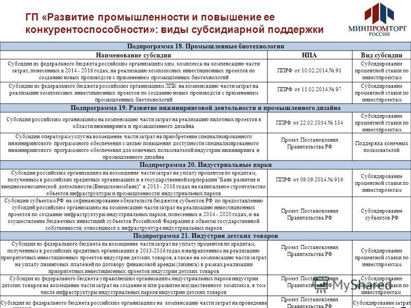 Документы  Министерство цифрового развития связи и