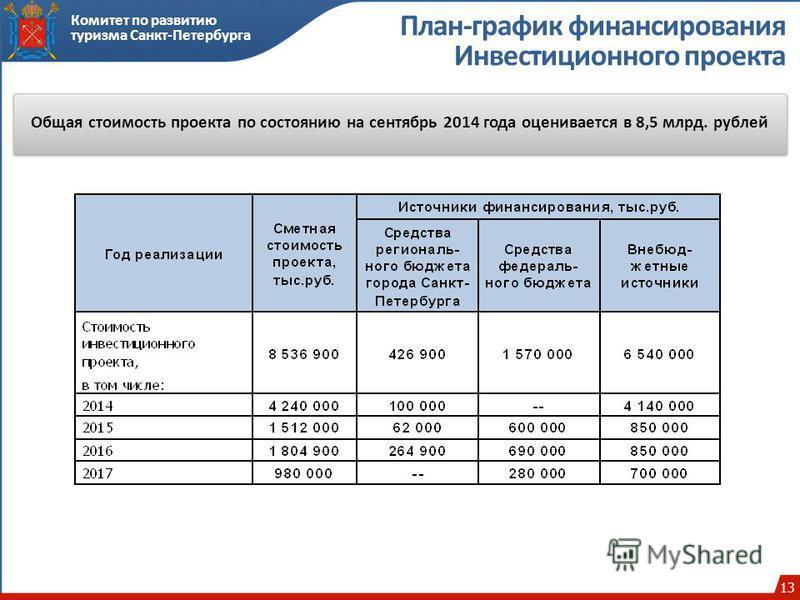 13 Комитет по развитию туризма Санкт-Петербурга План-график финансирования Инвестиционного проекта Общая стоимость проекта по состоянию на сентябрь 2014 года оценивается в 8,5 млрд. рублей 13