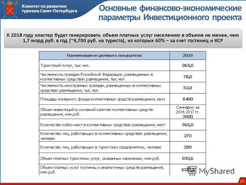 15 Комитет по развитию туризма Санкт-Петербурга Основные финансово-экономические параметры Инвестиционного проекта К 2018 году кластер будет генерировать объем платных услуг населению в объеме не менее, чем 1,7 млрд руб. в год (~4,700 руб. на туриста