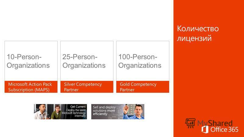 10-Person- Organizations 25-Person- Organizations 100-Person- Organizations