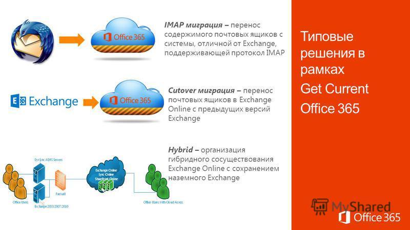 Hybrid – организация гибридного сосуществования Exchange Online с сохранением наземного Exchange IMAP миграция – перенос содержимого почтовых ящиков с системы, отличной от Exchange, поддерживающей протокол IMAP Cutover миграция – перенос почтовых ящи
