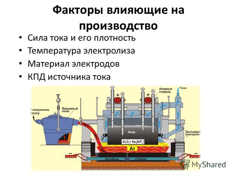 Факторы влияющие на производство Сила тока и его плотность Температура электролиза Материал электродов КПД источника тока