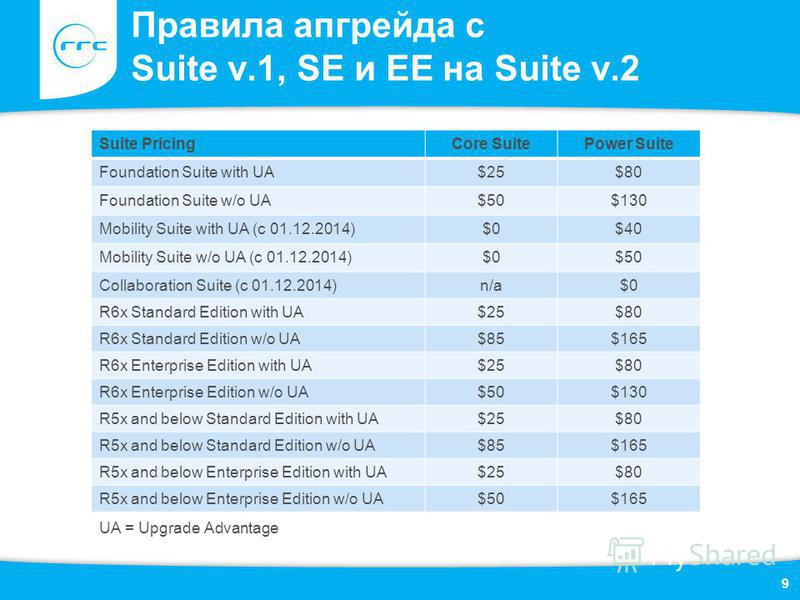 Правила апгрейда с Suite v.1, SE и EE на Suite v.2 9 Suite PricingCore SuitePower Suite Foundation Suite with UA$25$80 Foundation Suite w/o UA$50$130 Mobility Suite with UA (c 01.12.2014)$0$40 Mobility Suite w/o UA (c 01.12.2014)$0$50 Collaboration S