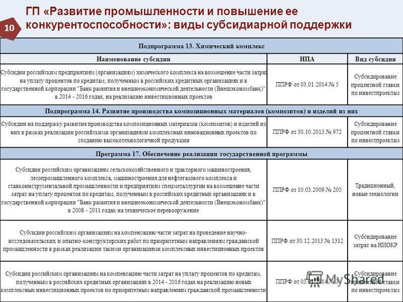 ГП «Развитие промышленности и повышение ее конкурентоспособности»: виды субсидиарной поддержки Подпрограмма 13. Химический комплекс Наименование субсидии НПАВид субсидии Субсидии российским предприятиям (организациям) химического комплекса на возмеще