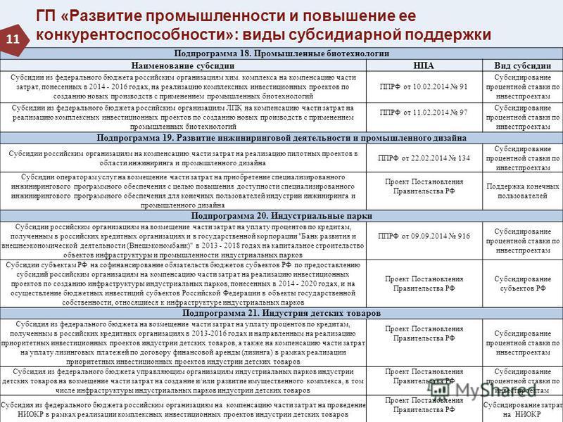 ГП «Развитие промышленности и повышение ее конкурентоспособности»: виды субсидиарной поддержки Подпрограмма 18. Промышленные биотехнологии Наименование субсидии НПАВид субсидии Субсидии из федерального бюджета российским организациям хим. комплекса н