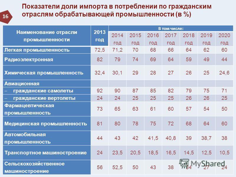 Показатели доли импорта в потреблении по гражданским отраслям обрабатывающей промышленности (в %) 16 Наименование отрасли промышленности 2013 год В том числе: 2014 год 2015 год 2016 год 2017 год 2018 год 2019 год 2020 год Легкая промышленность 72,571
