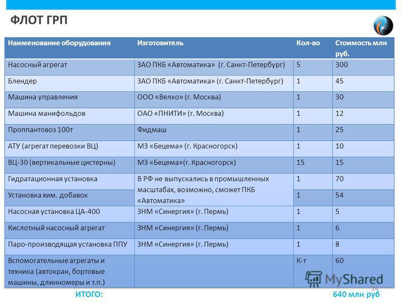 ФЛОТ ГРП ИТОГО: 640 млн руб 14
