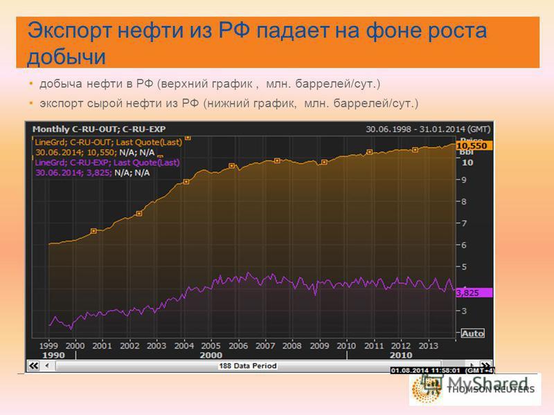 добыча нефти в РФ (верхний график, млн. баррелей/сут.) экспорт сырой нефти из РФ (нижний график, млн. баррелей/сут.) Экспорт нефти из РФ падает на фоне роста добычи