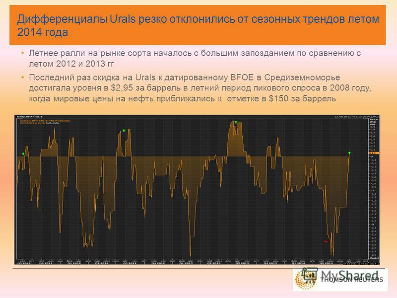 Дифференциалы Urals резко отклонились от сезонных трендов летом 2014 года Летнее ралли на рынке сорта началось с большим запозданием по сравнению с летом 2012 и 2013 гг Последний раз скидка на Urals к датированному BFOE в Средиземноморье достигала ур
