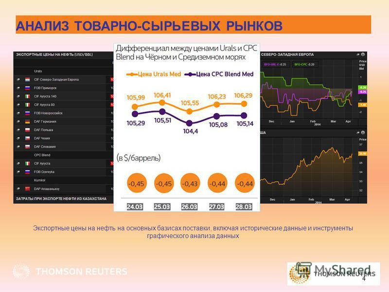 4 Экспортные цены на нефть на основных базисах поставки, включая исторические данные и инструменты графического анализа данных АНАЛИЗ ТОВАРНО-СЫРЬЕВЫХ РЫНКОВ