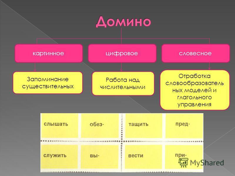 картинноесловесноецифровое Запоминание существительных Работа над числительными Отработка словообразовательных моделей и глагольного управления