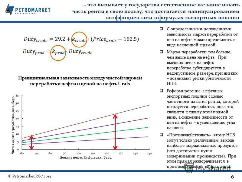 © Petromarket RG / 2014 … что вызывает у государства естественное желание изъять часть ренты в свою пользу, что достигается манипулированием коэффициентами в формулах экспортных пошлин 6 Принципиальная зависимость между чистой маржей переработки нефт