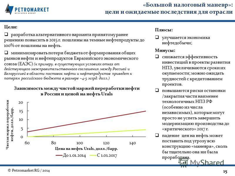© Petromarket RG / 2014 «Большой налоговый маневр»: цели и ожидаемые последствия для отрасли 15 Цели: разработка альтернативного варианта принятому ранее решению повысить в 2015 г. пошлины на темные нефтепродукты до 100% от пошлины на нефть. минимизи